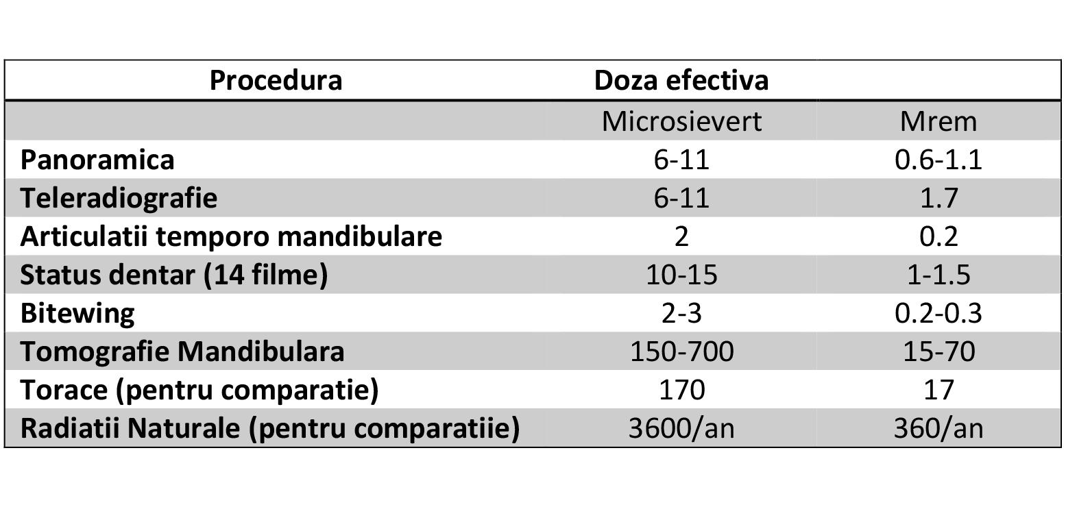 Radiatii x comparatie radiatii naturale